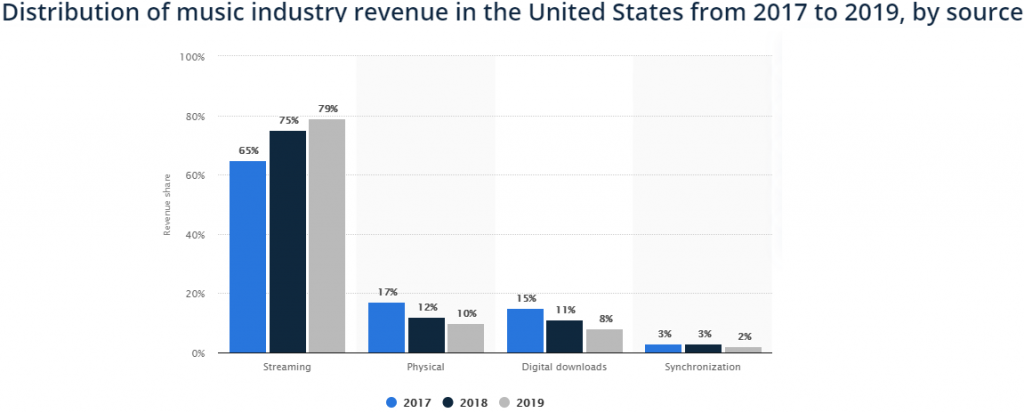 Distribution of music industry
