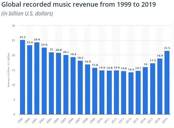 Global recorded music revenue