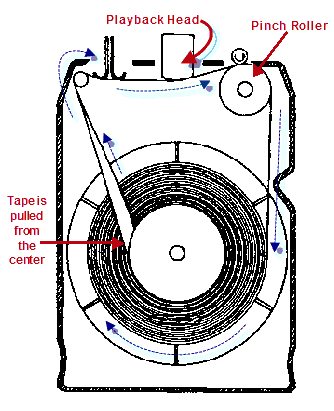 Working of 8-Track
